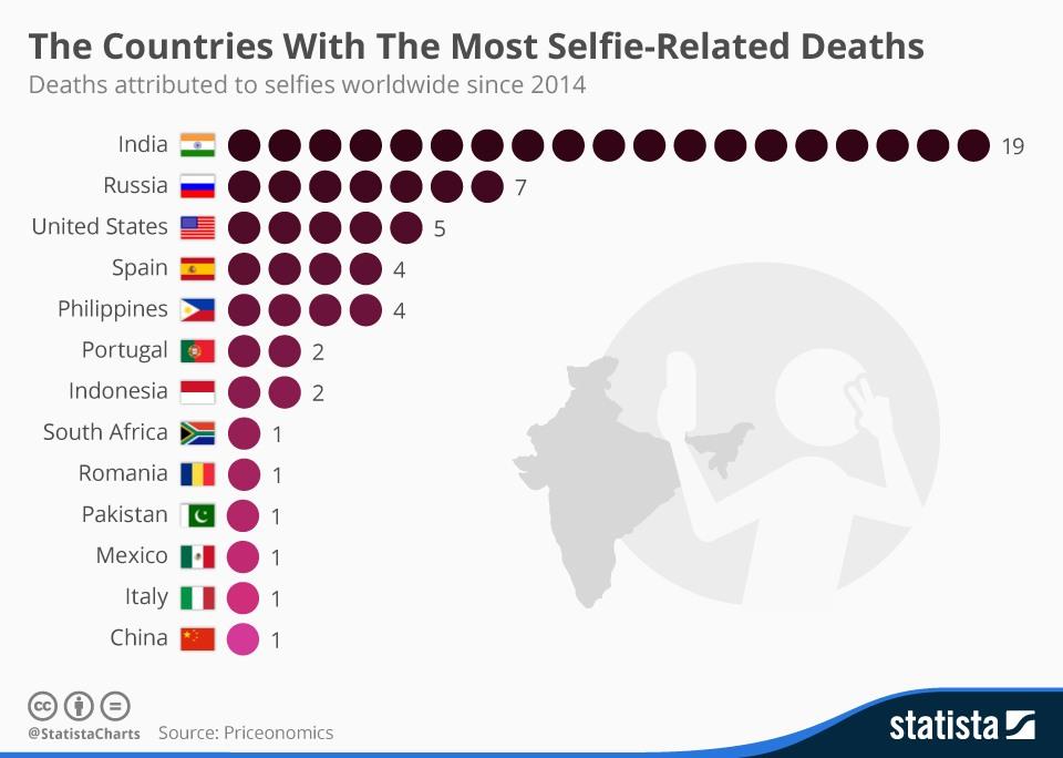 Negara dengan korban selfie berujung maut terbanyak